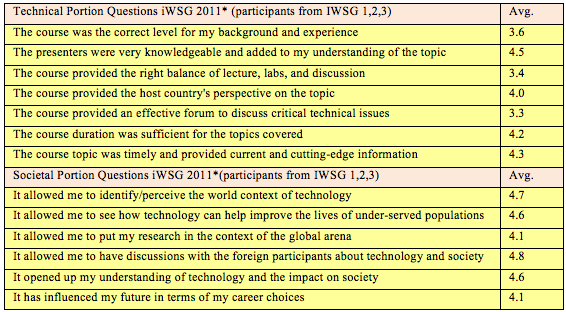 TABLE 3. Follow-up survey results of iwsg participants 2008-2011. Results are for the technical and societal portions of the iwsg.