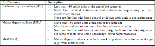 We categorized students into three profiles according to their credit units and working experience (see table 1).