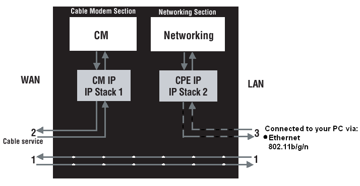 CHAPTER 3: NETWORKING Communications Data communication involves the flow of packets of data from one device to another.