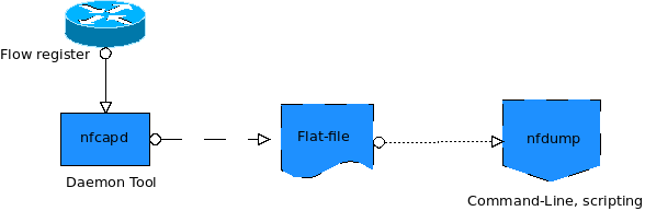 After this stage Flow Metering and Export where packets are aggregated into flows and flow records are exported.