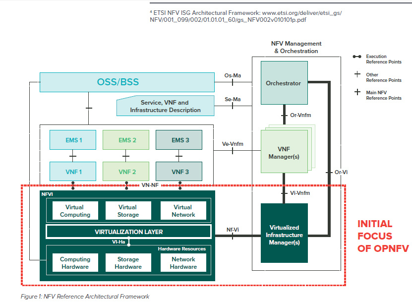 Figure from OPNFV