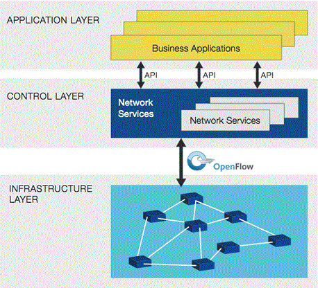 Software Defined Network (SDN) definition The physical separation of the network control plane from the forwarding plane, and where a control plane controls several devices.
