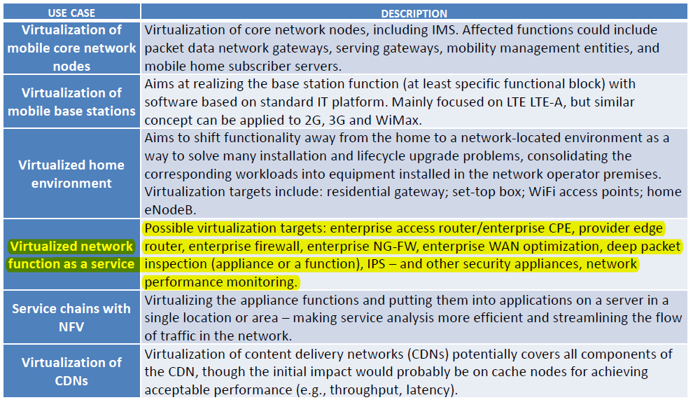 NFV Potencial Use Cases Low and Mid-End Router
