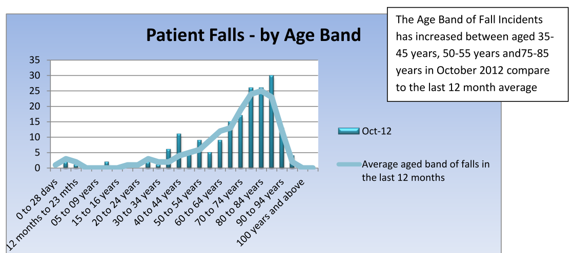 Table 16: SLHD Patient Falls by Age Band October 2012 vs. last 12 month average. There are 3 specific aged needs groups: People with Dementia People with Delirium People at Risk of Falls 1.