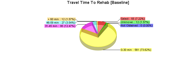 against other programs across Canada. Table 2 provides referral event data from the registry and Table 3 travel time to programs.