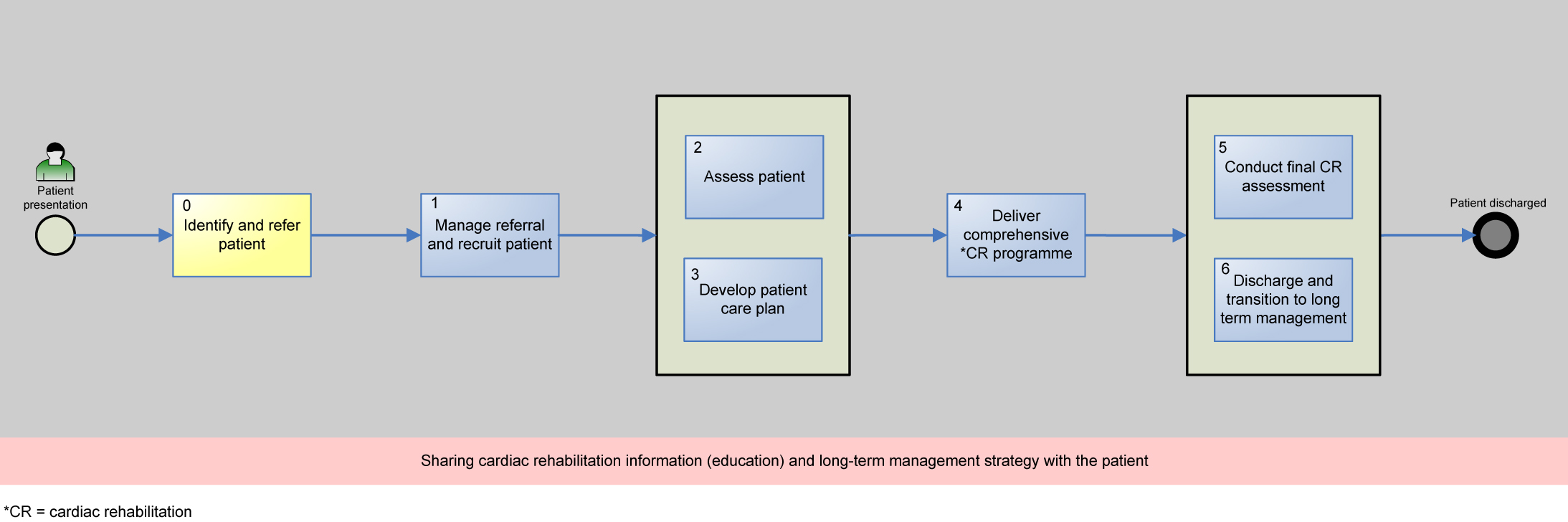 1. Introduction Figure 2: Department of Health Commissioning Pack 0-6 Stage Patient Pathway of Care [15] 1.