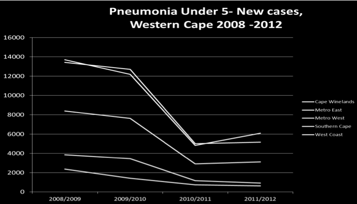 Figure A.3: Pneumonia under five years: new cases in the Western Cape: 2008 to 2012 Figure A.