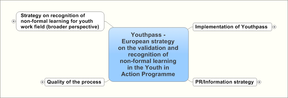 2011 The Key competences are integrated in the Youthpass certificates for Youth Exchanges (Action 1.1/3.