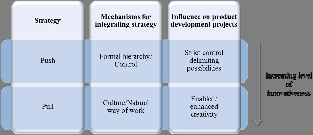 integrated the project teams can work more individually and focus on creativity instead of strategy alignment and process control.