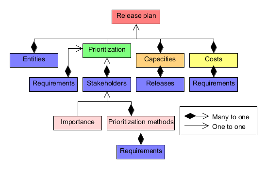 Figure 9: Abstract release plan model 5.