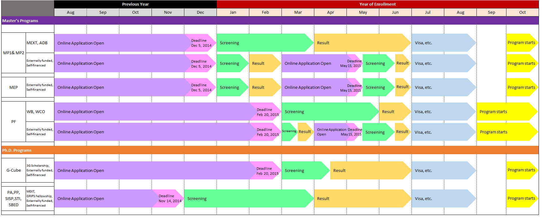 Admissions Schedule This chart gives an overall view of the admissions schedule of the programs you can apply online for directly to GRIPS. The schedule may vary depending upon the sponsor s decision.