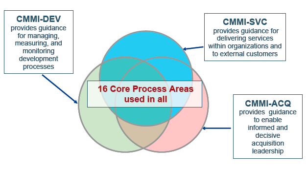 MUTUALLY SUPPORTIVE CMMI MODELS CM, CAR, DAR,IPM,MA, OID,OPD,OPF,OPP,OT, PMC,PP,PPQA, QPM,