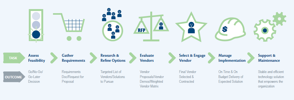 Select the right technology vendor 1. Go/No-Go/Go-Later Decision 2. Requirements Doc/Request for Proposal 3. Targeted List of Vendors/Solutions to Pursue 4.