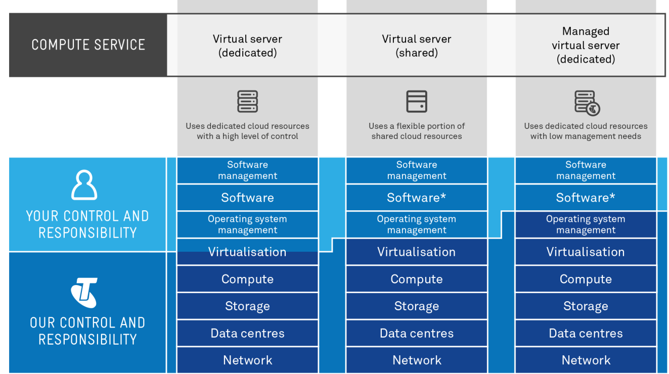 CHAPTER 1 OVERVIEW There are three different types of virtual server available on Telstra s cloud infrastructure. Each type offers different ways to create and manage your cloud resources.
