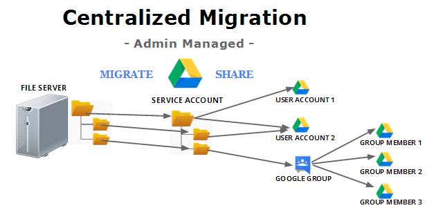 Initial testing of the speed and efficiency of the migration tool will help to determine the roll out strategy as this will give you a good estimate on amount of data migrated vs time taken and how