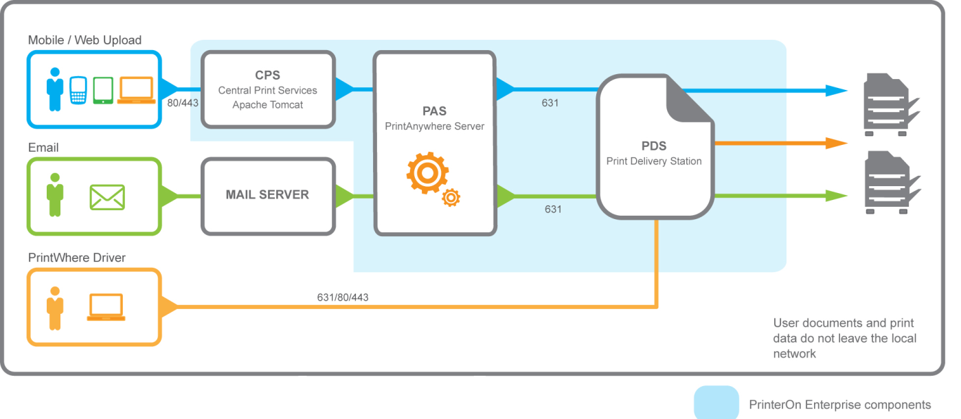 3. The Enterprise Server Architecture Overview The diagram below outlines the service components included in the standard PrinterOn Enterprise system.