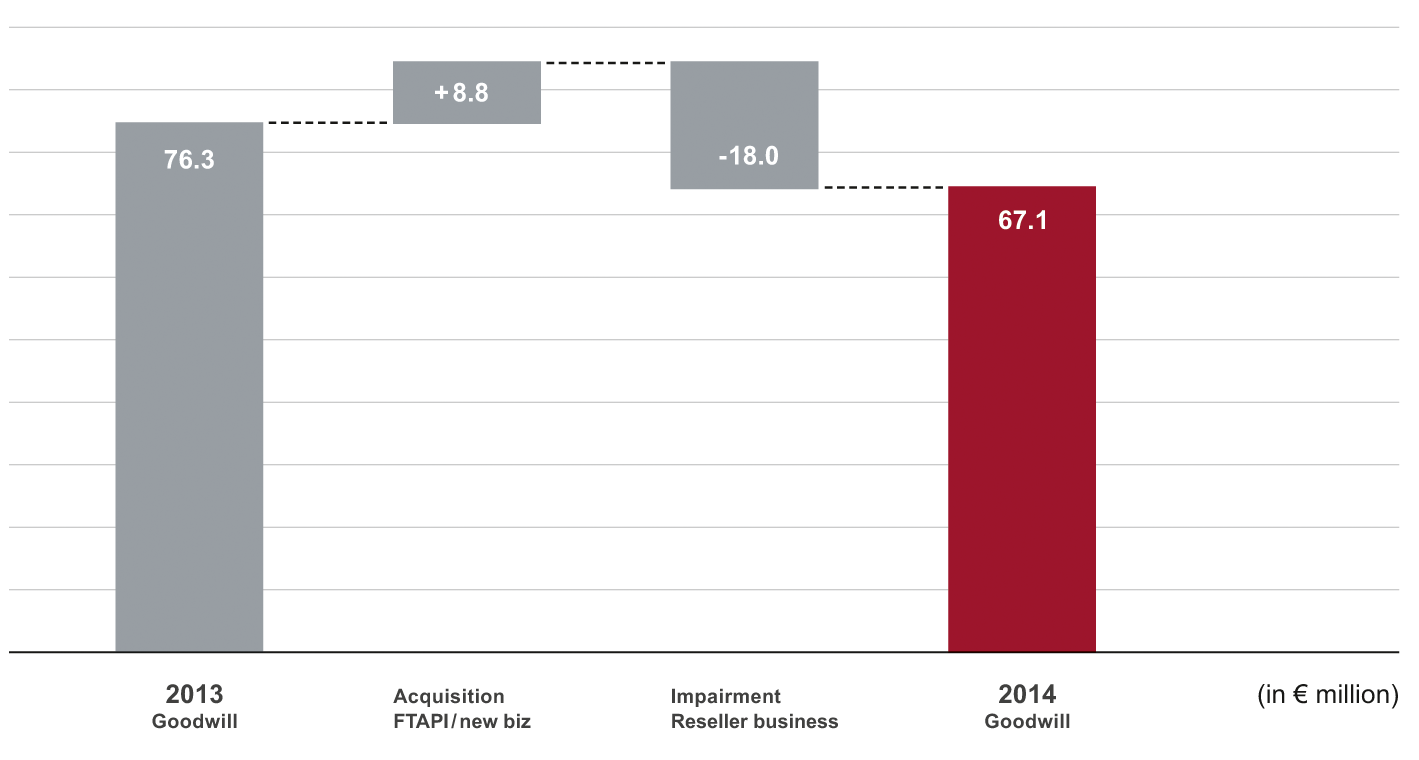 ONE-OFF EFFECT DUE TO IMPAIRMENT OF GOODWILL IN THE RESELLER BUSINESS Since 2010, revenues in Resellers