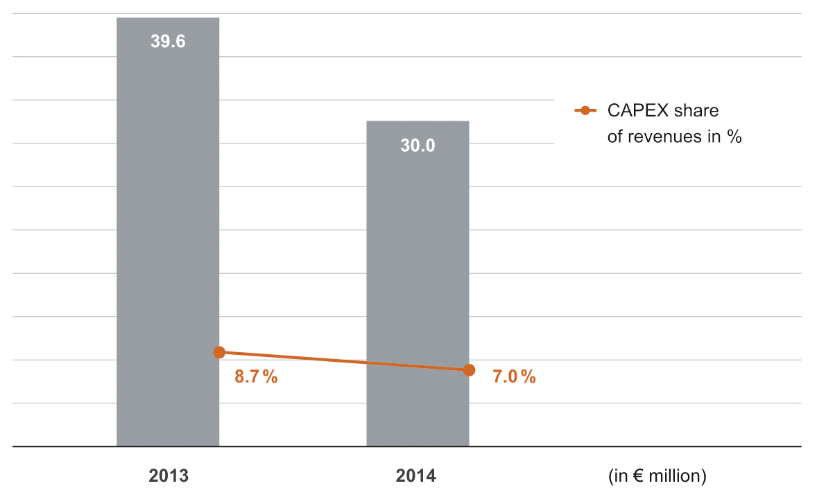 LOWER CAPEX COMPARED TO 2013 CAPEX components: 43% customer-driven investments 32%