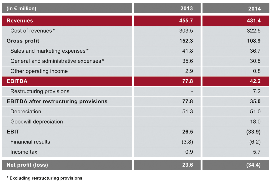 FISCAL YEAR 2014 AT A GLANCE Gap between revenues and costs leads to lower profitability Accrued provisions of 7.