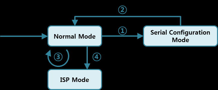 4 Operation Modes 4.1 What is the Operation Mode? Each of three operation mode of CSE-H55N is defined for specific purpose, and those are followed.