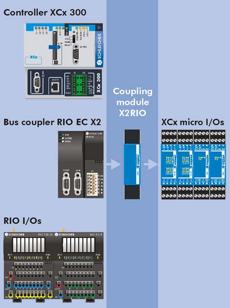 Connecting the bus nodes to the XRIO interface on the controller is done using two different bus couplers: Coupling Modules The expansion modules of the RIO and micro series can be mixed within a bus