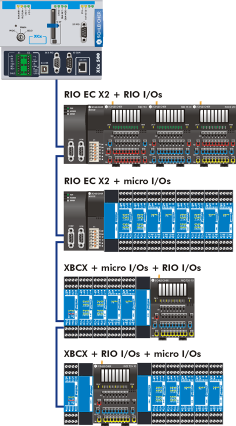 XCx 500/540 The XCx 500 and 540 controllers are equipped with a XRIO interface by default, the XCx 540 expansion slots can be equipped with three more XRIO cards additionally.