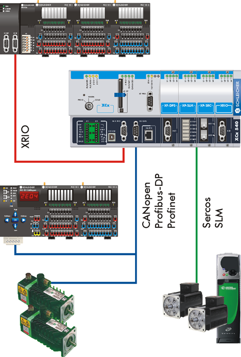 Field Buses and Drives Field Buses With CANopen the XCx offers a field bus interface for controller networking, special devices, and setting up additional I/O nodes with more than 8000 I/O channels (
