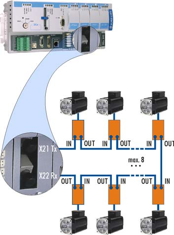 The optical fiber is connected as a ring, i.e. each output is connected to an input.