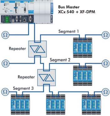 Expansion Modules Profibus-DP Field Bus Module Master XF-DPM LEDs for status display for module and Profibus-DP network Application example XCx 540 with XF-DPM field bus module as a bus master.