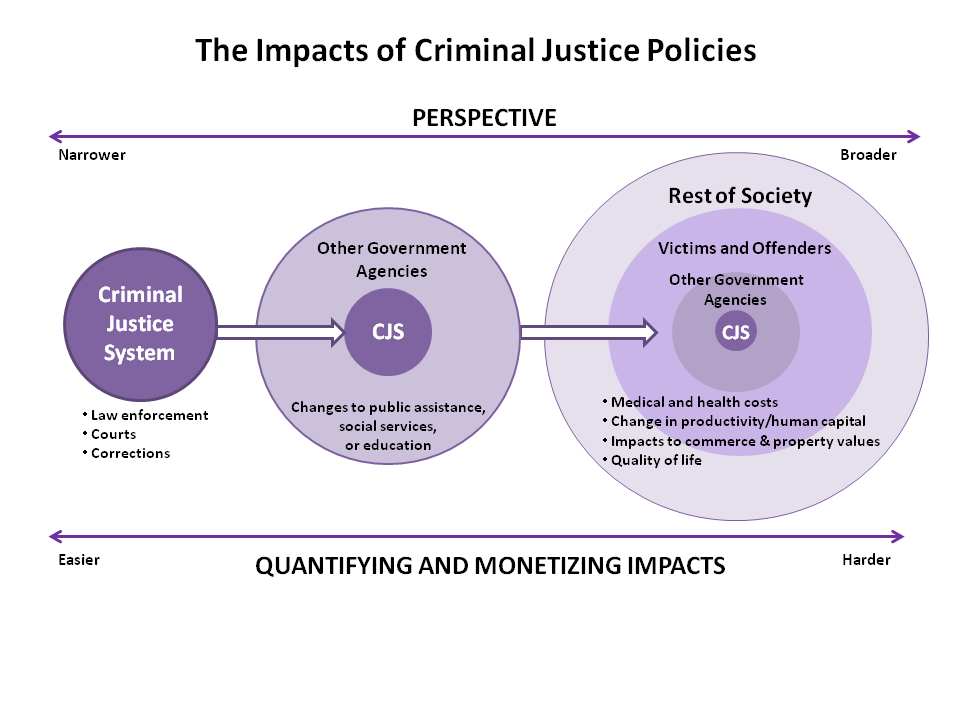 The Rest of Society Taxpayers, crime victims, and offenders are not the only groups affected by criminal justice policies.