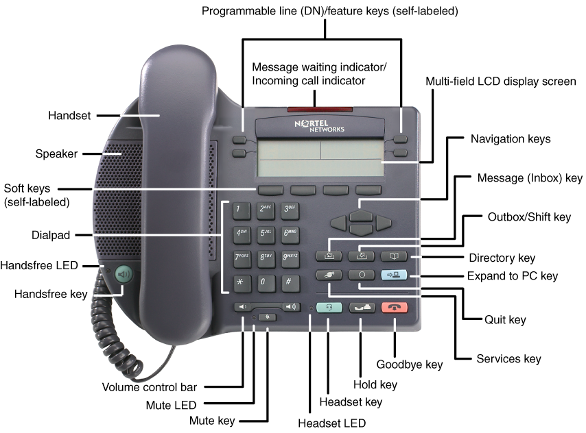 About the Nortel IP Phone 2002 Figure 2 shows the IP Phone 2002. Figure 2: IP Phone 2002 Telephone controls Note: Some IP Phone 2002 are equipped with optional key caps.