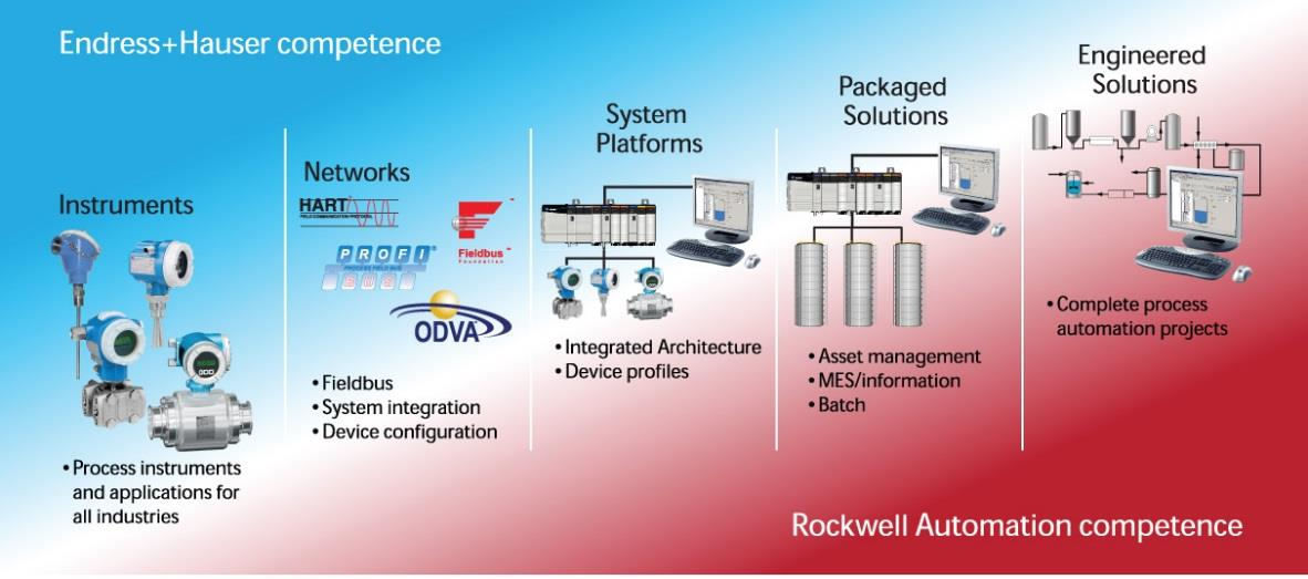 Endress+Hauser & Rockwell Automation samenwerking Endress+Hauser working with Rockwell (and OVDA) now provides line of three (3) Ethernet IP based field devices (Promass83,100