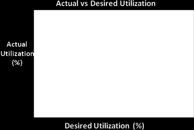 try to predict and manage the Desired Utilization levels of their subscribers in an effort to predict and prevent drops in user Quality of Experience levels. Fig. 5- Actual Utilization vs.