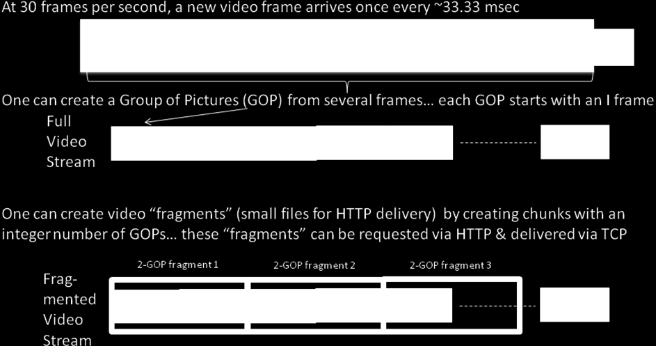 Fig. 1- Frames, GOPs, and Fragments Once the client Manifest file for a particular piece of IP Video content is distributed from the MSO head-end to the IP Video client device, the client software is