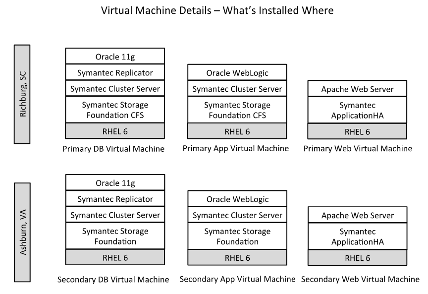 Figure 2: Logical diagram of the disaster recovery architecture Figure 3: Detail of virtual machine builds.