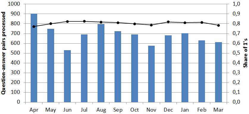 Fig. 1. The total number of processed question answer pairs (bars) and the ratio of 1 s (line) by month. 5.2 Inconsistency of Automatic vs.