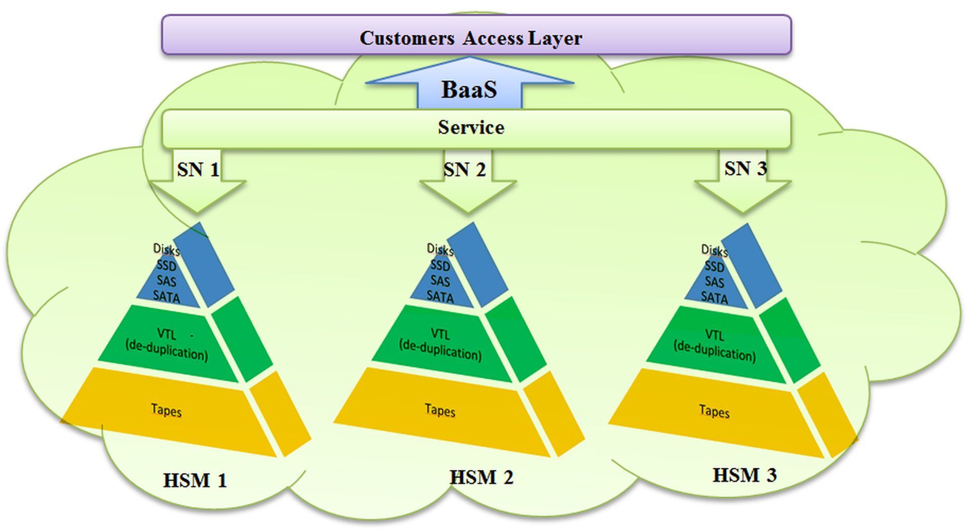 Resource Storage Management Model for ensuring quality (... ) 13 Figure 4. Distributed and hierarchical storage systems in BaaS.