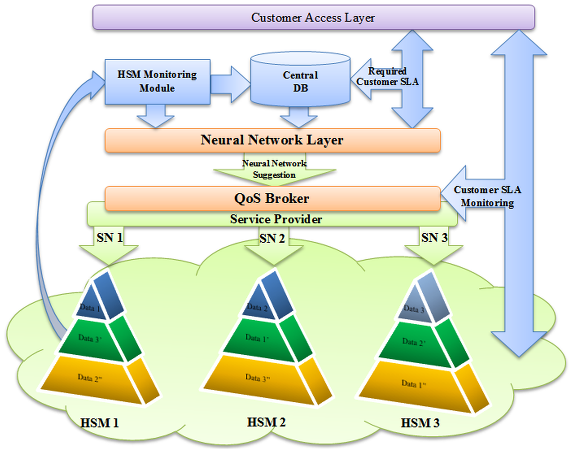 Resource Storage Management Model for ensuring quality (... ) 15 Figure 6. Data management with QoS Broker supported by neural network. a neural network in the RSMM model.