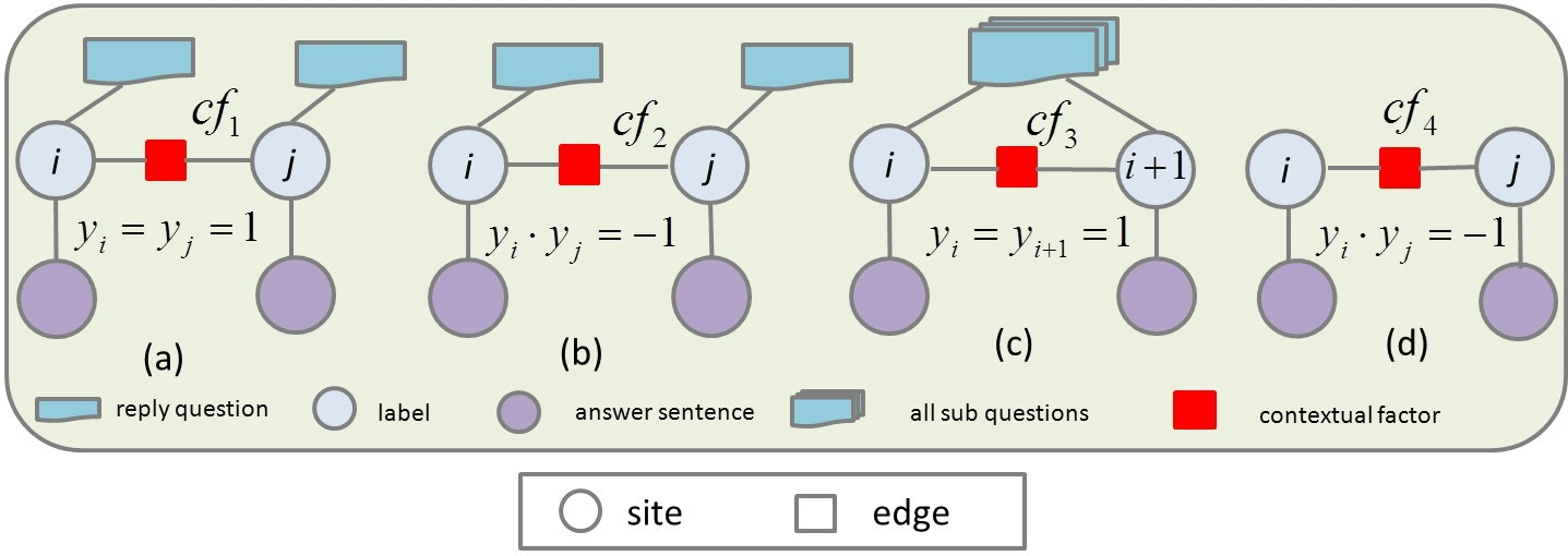 Figure 1: Four kinds of the contextual factors are considered for answer summarization in our general CRF based models.
