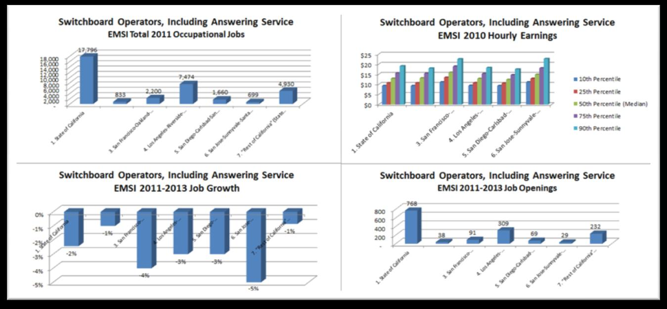 Switchboard Operators, Including Answering Service (O*NET Occupation 43-2011.