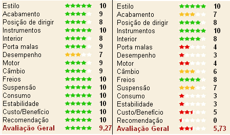 Figure 1. Example of two reviews made by car owners. The one in the left is positive (overall evaluation:9.27 stars), while the one in the right is negative (overall evaluation: 5.73 stars) Table 1.