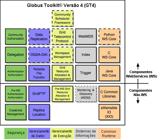 Globus Toolkit 4 components Security Data Management