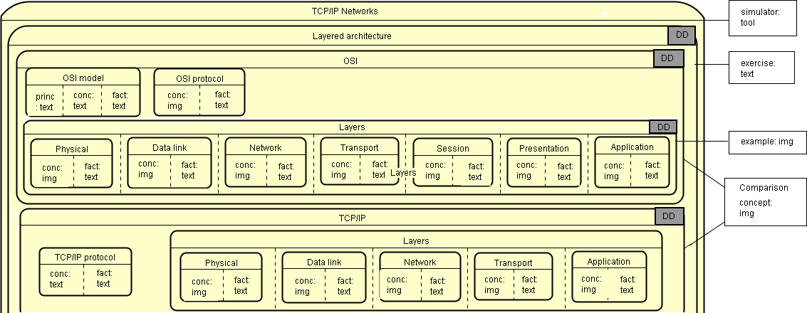 Figure 2.Part of the instructional model for TCP/IP Network.