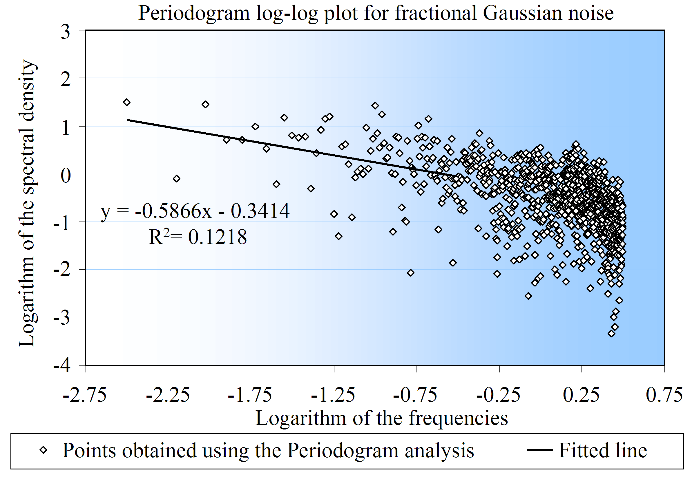 Figure 2.10: The Periodogram log-log plot for an fgn with expected Hurst parameter equal to 0.85.