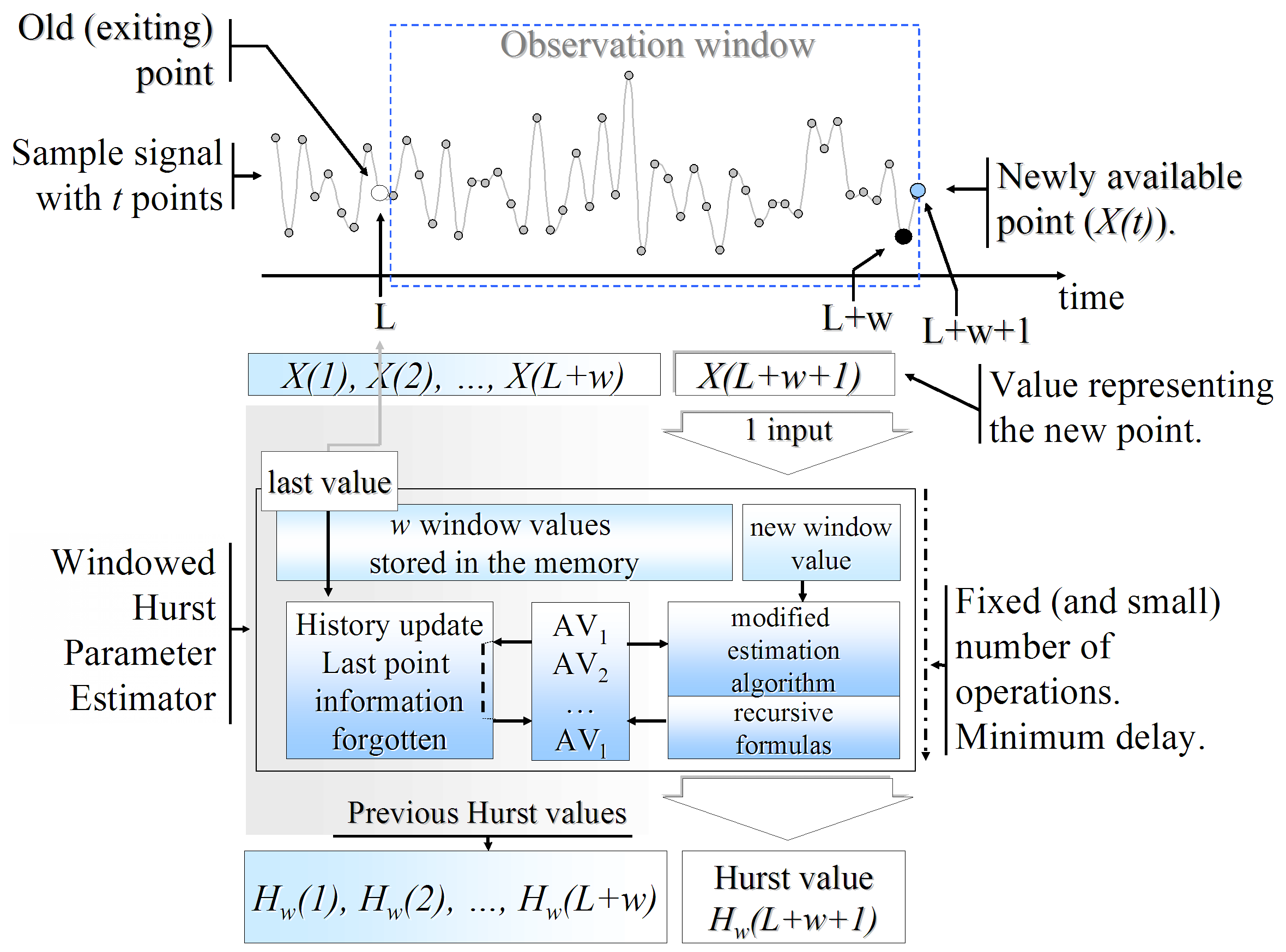 Figure 3.3: Step-by-step Hurst parameter estimation using a windowed-modified method. Every time a new point of the series becomes available, it is fed to the estimator as its only input.
