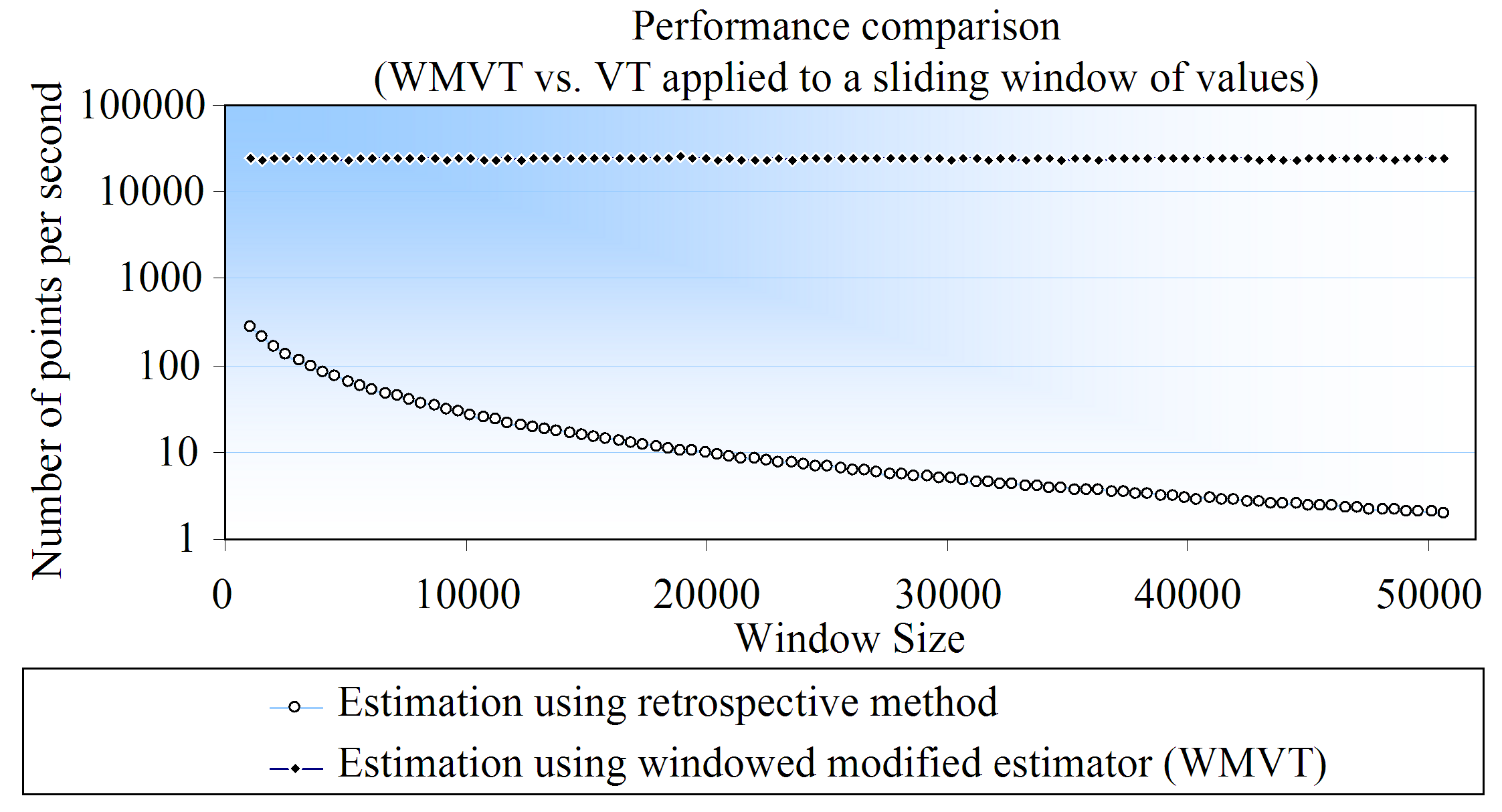 increasing amount of values in the context window, the windowed estimator only has to process the incoming and the outgoing values. Figure 3.