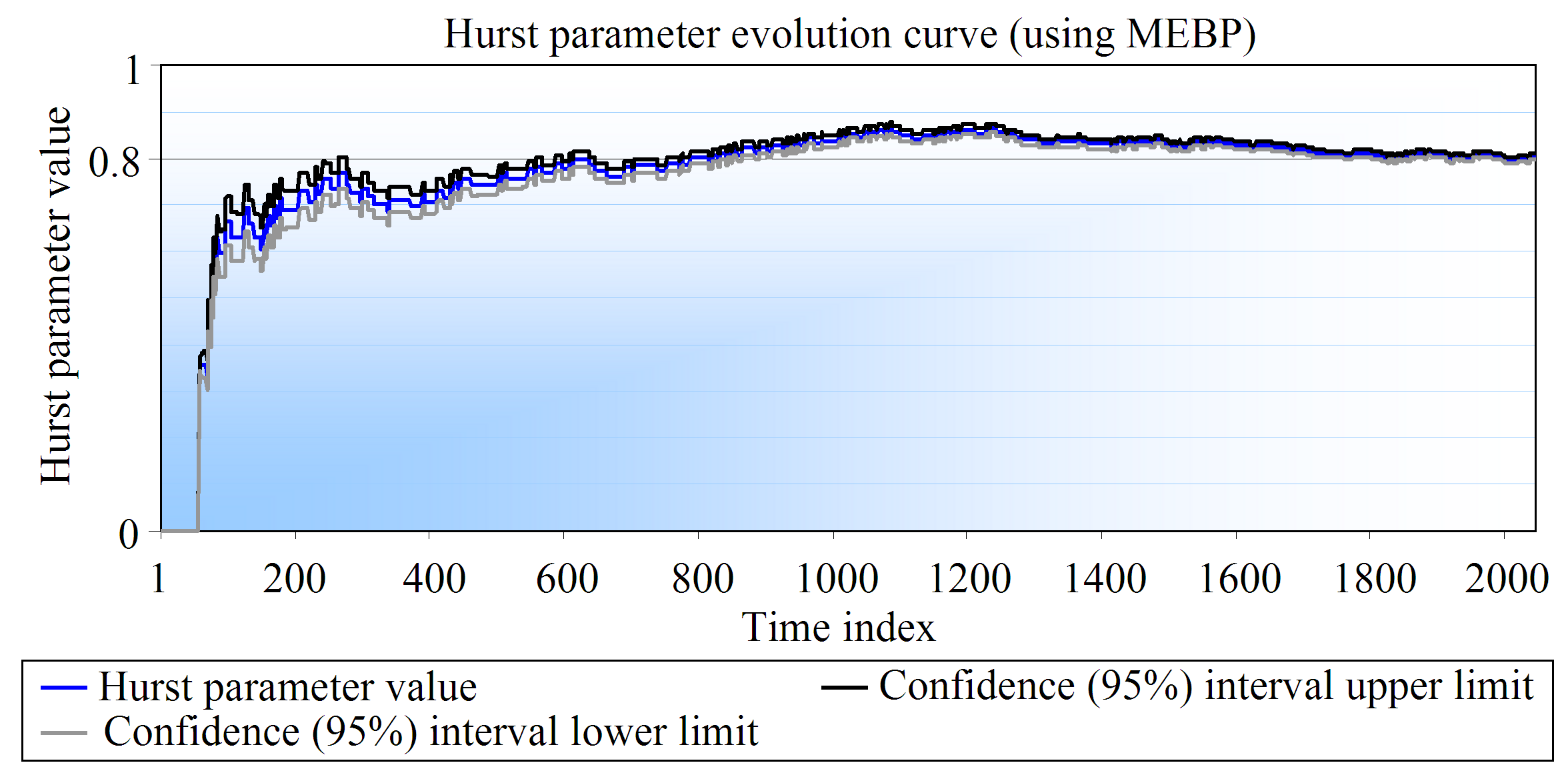 Figure 3.5 and Figure 3.6 depict two evolution curves obtained through the usage of the point-by-point estimators developed along this research work.