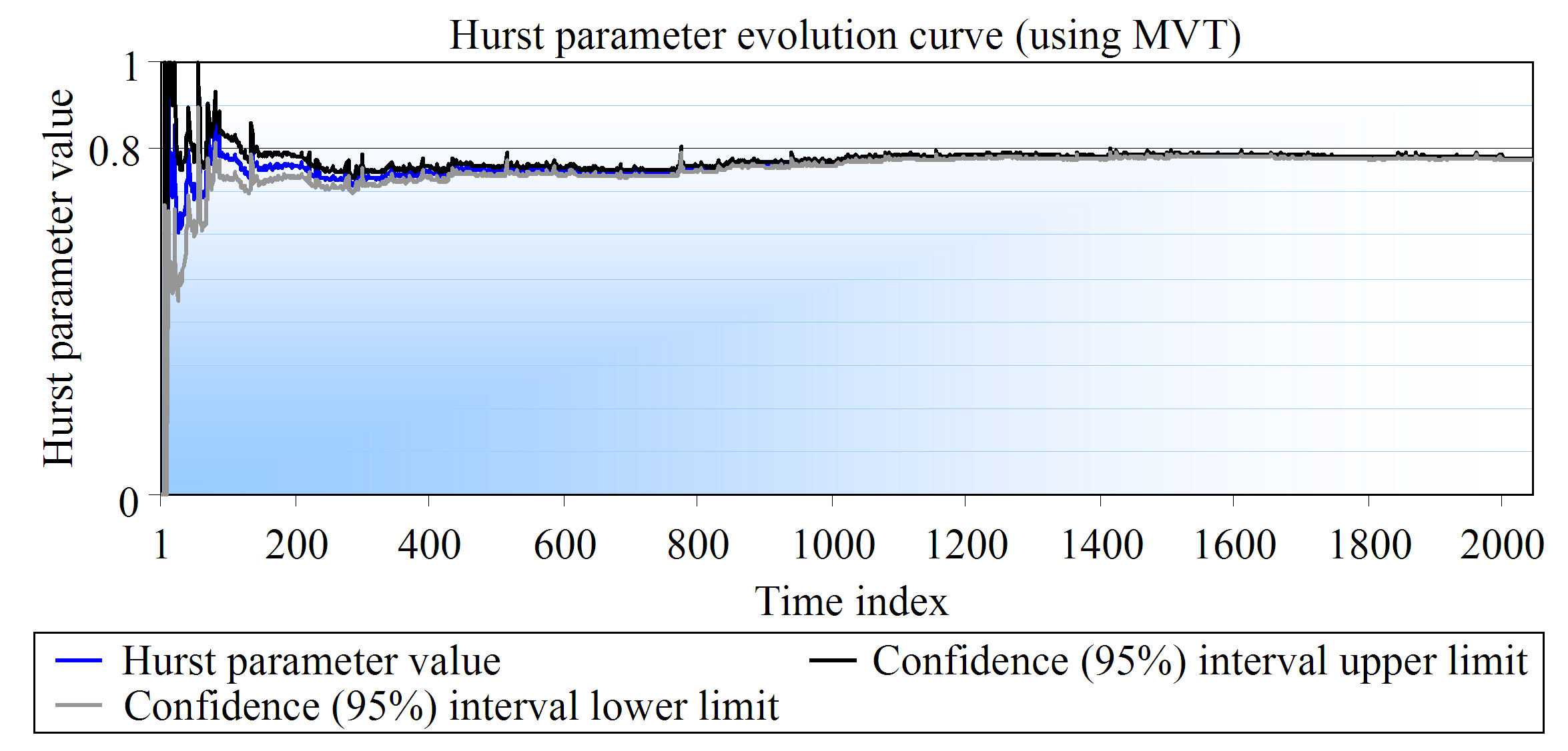 Figure 3.6: The evolution curve of the Hurst parameter estimated using MVT. This curve reflects the analysis of a sequence with 2048 values and an expected self-similarity degree of 0.