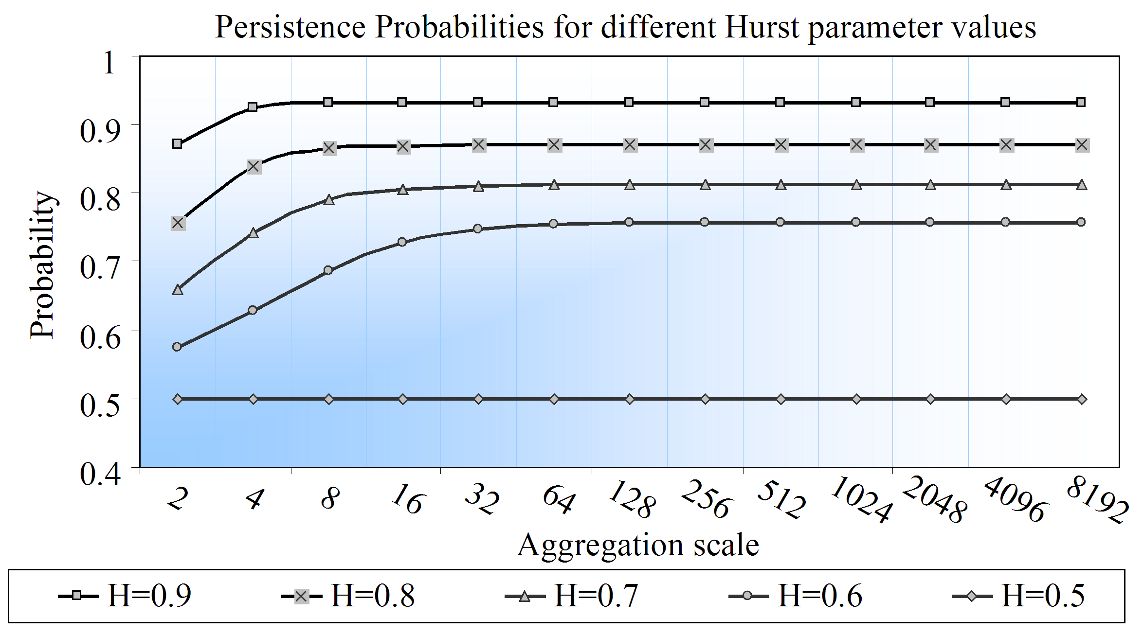 Figure 4.1: The values of the persistence probabilities for different Hurst parameter values. This values were obtained using the formulas described herein.