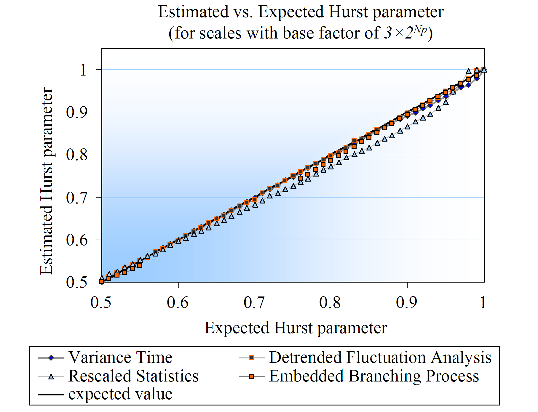Figure 4.11: Comparison between the expected and the estimated Hurst parameter values, this time for scales of type 3 2 Np.